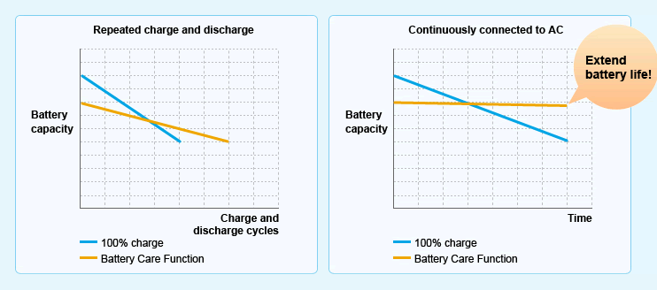 battery care chart Sony Vaio Laptop Stop Charging